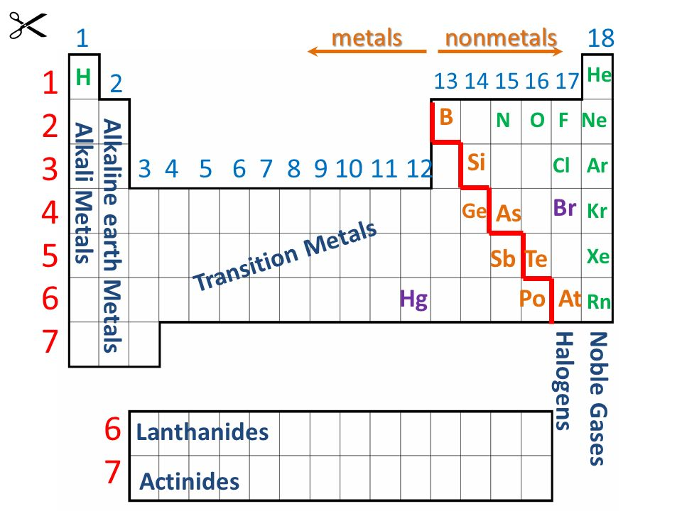 Periodic Table where are the lanthanides and actinides placed on the periodic table : Physical Science Unit 3: Periodic Table and Bonding Day One ...