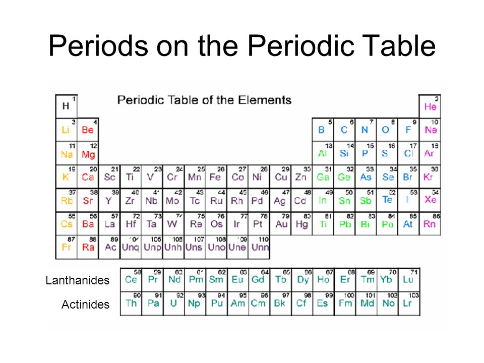 Periodic Table where are the lanthanides and actinides placed on the periodic table : The Periodic Table GPS 7. History of the Periodic Table Mendeleev ...