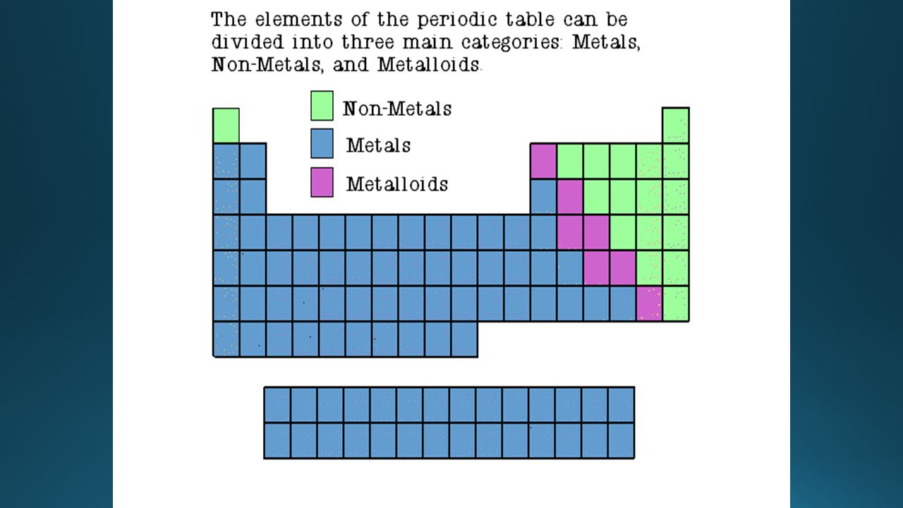Where are metals and nonmetals found on the periodic table image where are the heavy metals located on the periodic table images periodic table labeled with metals gamestrikefo Images