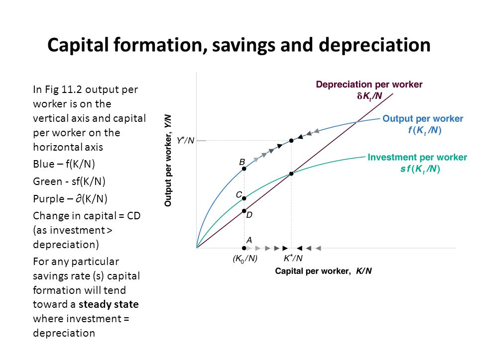 define capital formation Capital formation synonyms, antonyms, english dictionary, english language, definition, see also 'capitalise',capitalism',capitalize',capitulate', reverso dictionary, english synonym, english vocabulary.