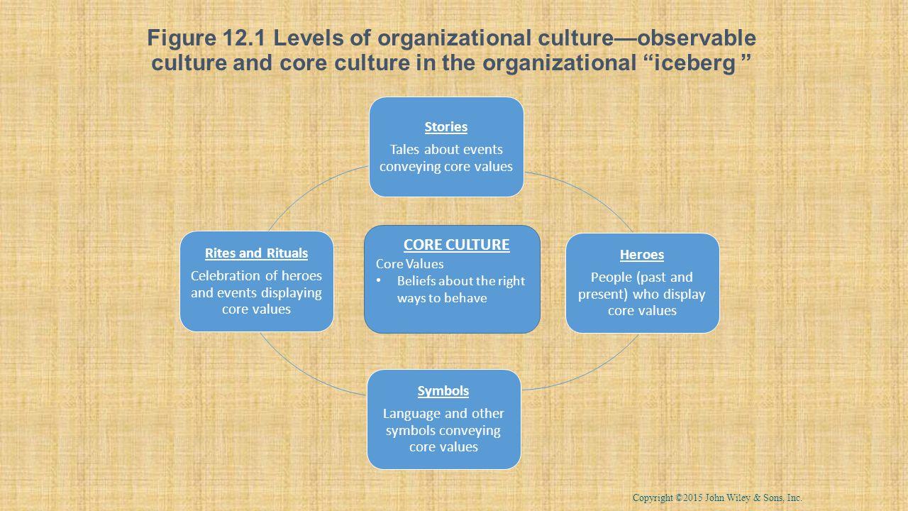 Organization culture multiculturalism social responsibility 4 figure biocorpaavc