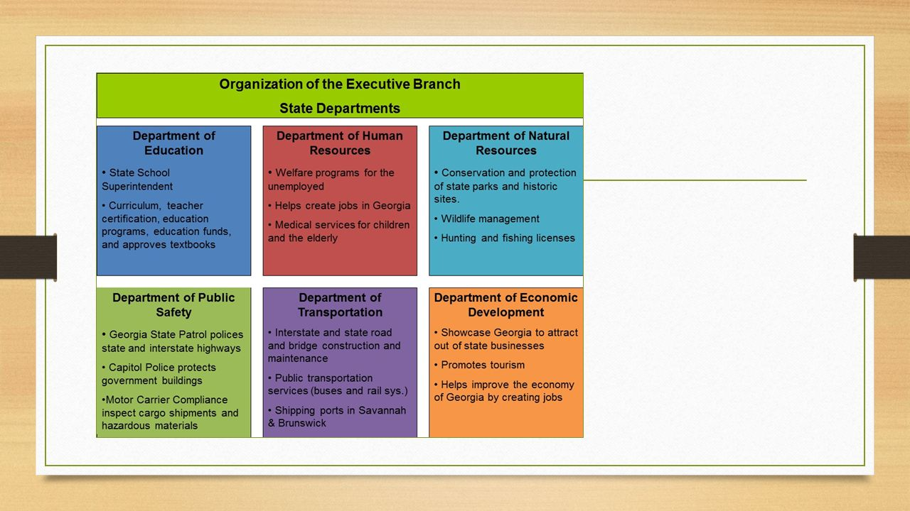 The executive branch of state government class presentation ppt download xflitez Gallery