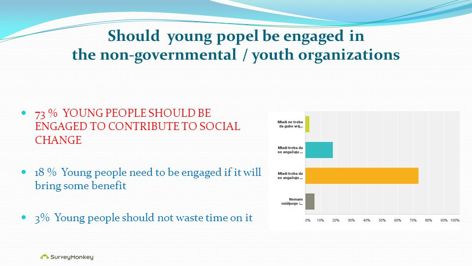 Should young popel be engaged in the non-governmental / youth organizations 73 % YOUNG PEOPLE SHOULD BE ENGAGED TO CONTRIBUTE TO SOCIAL CHANGE 18 % Young people need to be engaged if it will bring some benefit 3% Young people should not waste time on it