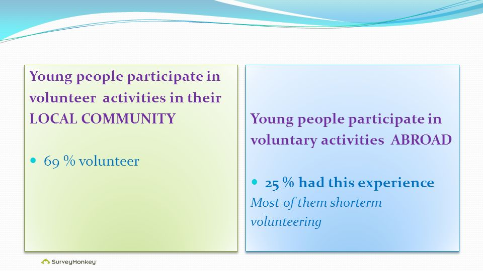 Young people participate in volunteer activities in their LOCAL COMMUNITY 69 % volunteer Young people participate in volunteer activities in their LOCAL COMMUNITY 69 % volunteer Young people participate in voluntary activities ABROAD 25 % had this experience Most of them shorterm volunteering Young people participate in voluntary activities ABROAD 25 % had this experience Most of them shorterm volunteering