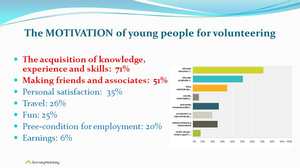 The MOTIVATION of young people for volunteering The acquisition of knowledge, experience and skills: 71% Making friends and associates: 51% Personal satisfaction: 35% Travel: 26% Fun: 25% Pree-condition for employment: 20% Earnings: 6%
