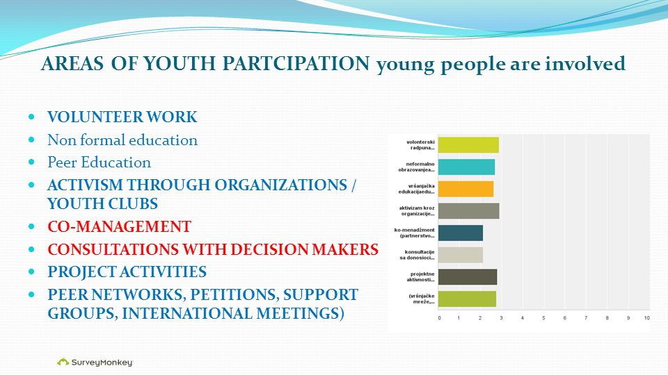 AREAS OF YOUTH PARTCIPATION young people are involved VOLUNTEER WORK Non formal education Peer Education ACTIVISM THROUGH ORGANIZATIONS / YOUTH CLUBS CO-MANAGEMENT CONSULTATIONS WITH DECISION MAKERS PROJECT ACTIVITIES PEER NETWORKS, PETITIONS, SUPPORT GROUPS, INTERNATIONAL MEETINGS)