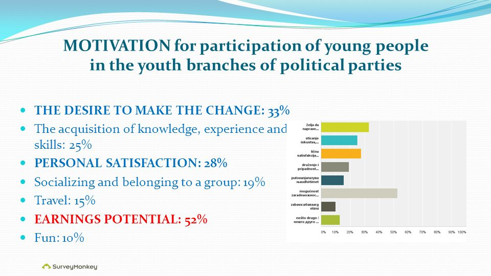 MOTIVATION for participation of young people in the youth branches of political parties THE DESIRE TO MAKE THE CHANGE: 33% The acquisition of knowledge, experience and skills: 25% PERSONAL SATISFACTION: 28% Socializing and belonging to a group: 19% Travel: 15% EARNINGS POTENTIAL: 52% Fun: 10%