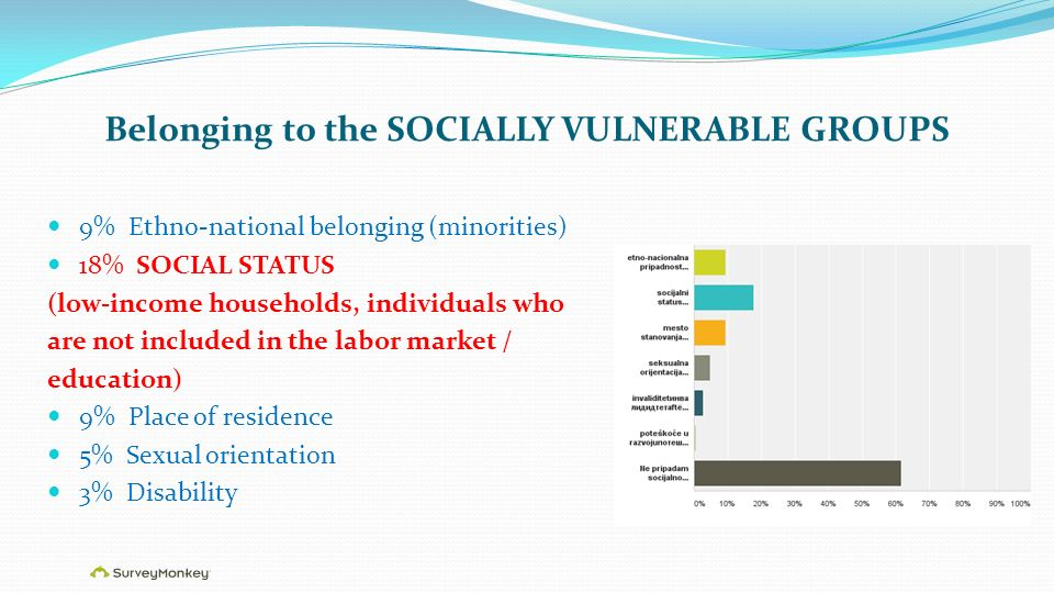 Belonging to the SOCIALLY VULNERABLE GROUPS 9% Ethno-national belonging (minorities) 18% SOCIAL STATUS (low-income households, individuals who are not included in the labor market / education) 9% Place of residence 5% Sexual orientation 3% Disability