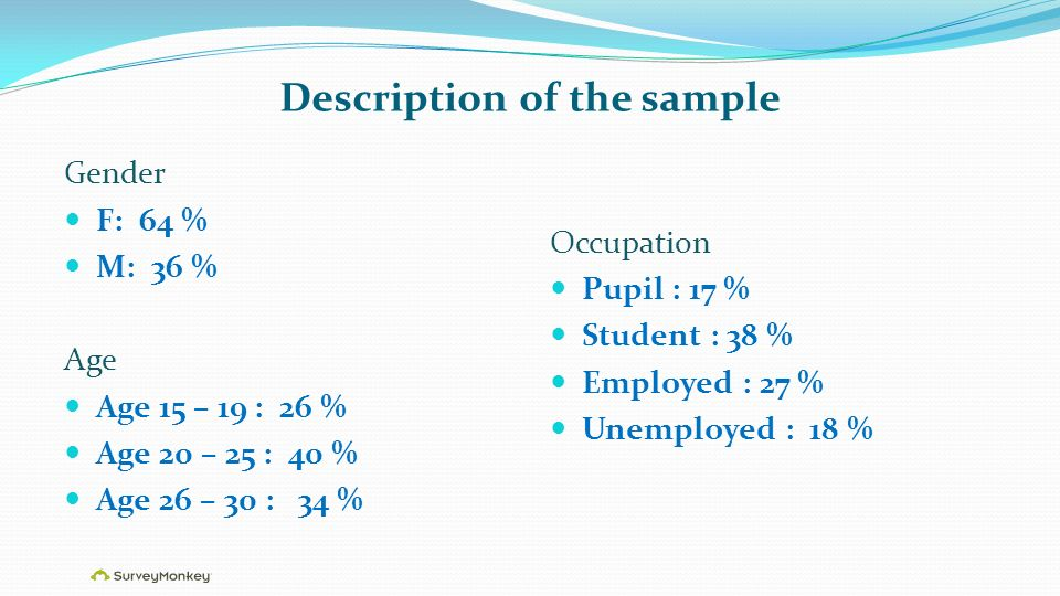 Description of the sample Gender F: 64 % M: 36 % Age Age 15 – 19 : 26 % Age 20 – 25 : 40 % Age 26 – 30 : 34 % Occupation Pupil : 17 % Student : 38 % Employed : 27 % Unemployed : 18 %