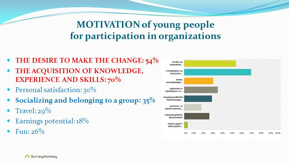 MOTIVATION of young people for participation in organizations THE DESIRE TO MAKE THE CHANGE: 54% THE ACQUISITION OF KNOWLEDGE, EXPERIENCE AND SKILLS: 70% Personal satisfaction: 30% Socializing and belonging to a group: 35% Travel: 29% Earnings potential: 18% Fun: 26%
