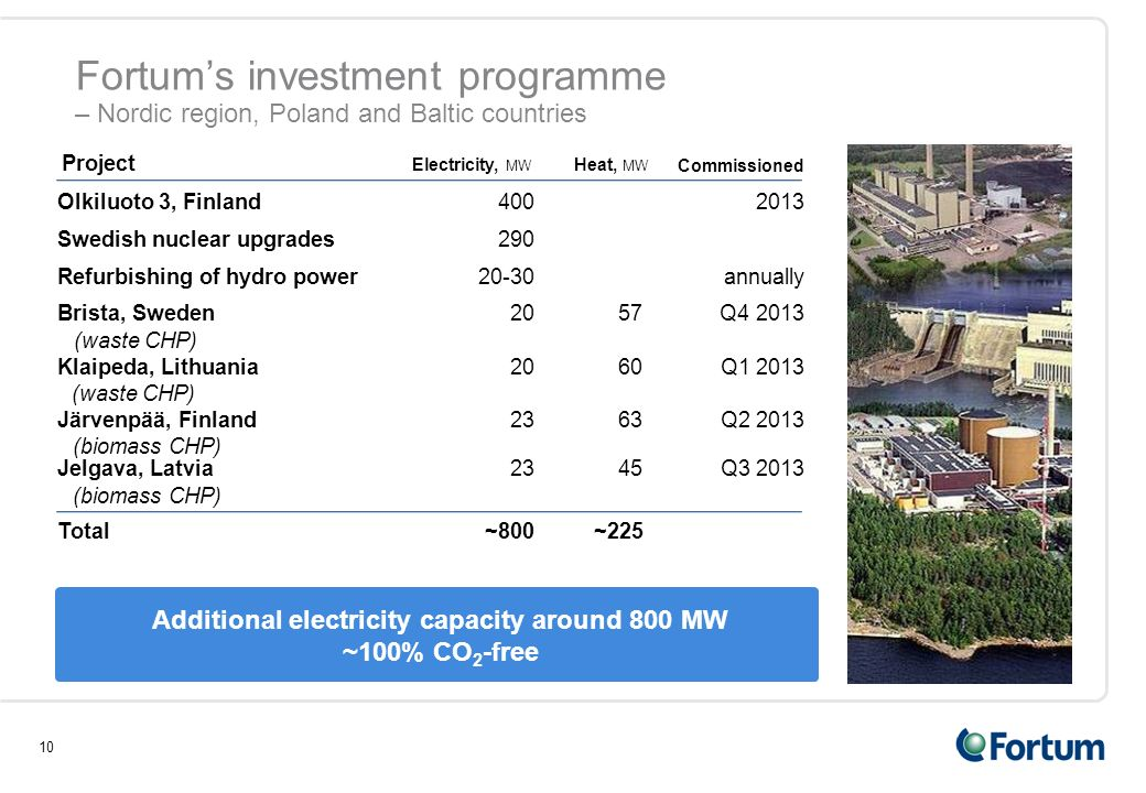 10 Fortum's investment programme – Nordic region, Poland and Baltic countries Additional electricity capacity around 800 MW ~100% CO 2 -free Project Electricity, MW Heat, MW Commissioned Olkiluoto 3, Finland4002013 Swedish nuclear upgrades290 Refurbishing of hydro power20-30annually Brista, Sweden2057 Q4 2013 (waste CHP) Klaipeda, Lithuania2060Q1 2013 (waste CHP) Total~800~225 Jelgava, Latvia2345Q3 2013 (biomass CHP) Järvenpää, Finland2363Q2 2013 (biomass CHP)