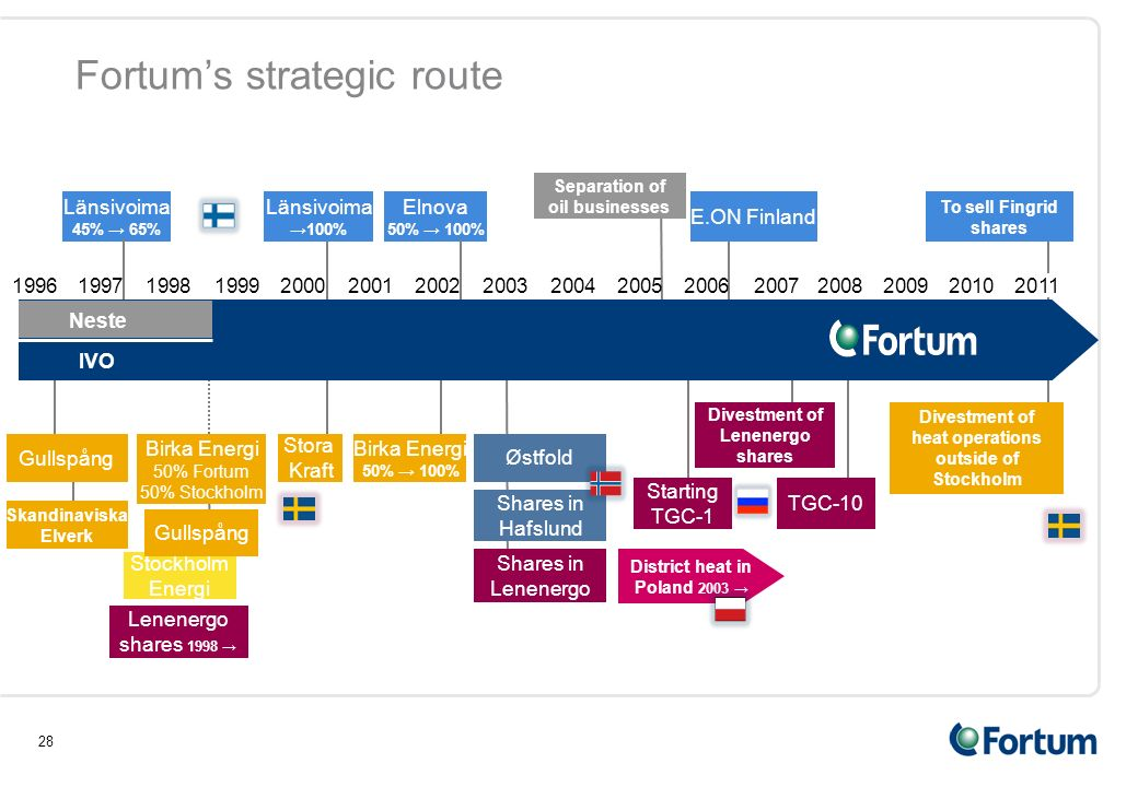 28 Fortum's strategic route Stockholm Energi Gullspång Birka Energi 50% Fortum 50% Stockholm Länsivoima →100% E.ON Finland Separation of oil businesses Gullspång Skandinaviska Elverk Birka Energi 50% → 100% Stora Kraft Länsivoima 45% → 65% Elnova 50% → 100% District heat in Poland 2003 → Østfold Shares in Hafslund Shares in Lenenergo Starting TGC-1 Divestment of Lenenergo shares TGC-10 Lenenergo shares 1998 → To sell Fingrid shares Divestment of heat operations outside of Stockholm 2008200520062007200220032004199920002001199619971998 IVO 200920102011 Neste