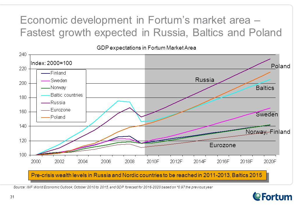 31 Economic development in Fortum's market area – Fastest growth expected in Russia, Baltics and Poland Index: 2000=100 GDP expectations in Fortum Market Area Russia Baltics Poland Sweden Norway, Finland Eurozone Pre-crisis wealth levels in Russia and Nordic countries to be reached in 2011-2013, Baltics 2015 Source: IMF World Economic Outlook, October 2010 to 2015, and GDP forecast for 2016-2020 based on *0.97 the previous year