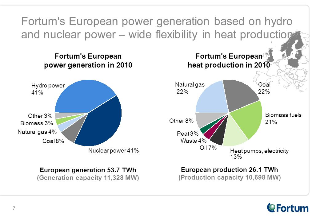 7 Fortum s European power generation based on hydro and nuclear power – wide flexibility in heat production Hydro power 41% Coal 8% Other 3% Nuclear power 41% Biomass 3% European generation 53.7 TWh (Generation capacity 11,328 MW) Fortum s European power generation in 2010 Natural gas 4% European production 26.1 TWh (Production capacity 10,698 MW) Fortum s European heat production in 2010 Waste 4% Peat 3% Heat pumps, electricity 13% Oil 7% Coal 22% Biomass fuels 21% Other 8% Natural gas 22%