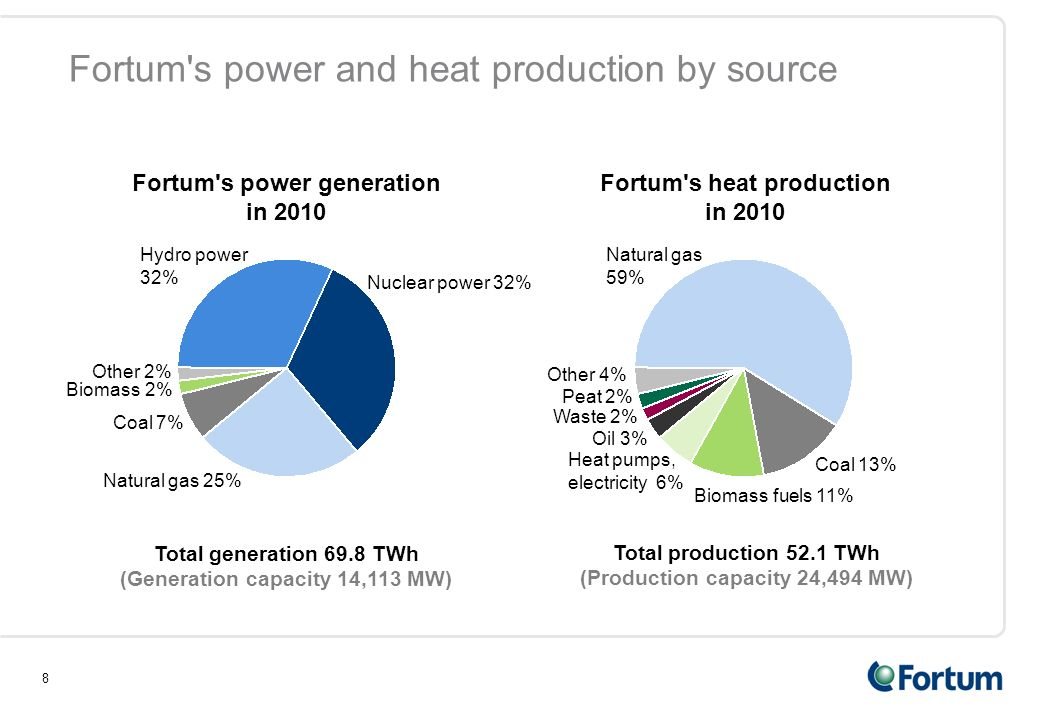 8 Fortum s power and heat production by source Hydro power 32% Coal 7% Other 2% Nuclear power 32% Biomass 2% Total generation 69.8 TWh (Generation capacity 14,113 MW) Natural gas 25% Fortum s power generation in 2010 Total production 52.1 TWh (Production capacity 24,494 MW) Fortum s heat production in 2010 Peat 2% Oil 3% Heat pumps, electricity 6% Waste 2% Biomass fuels 11% Natural gas 59% Other 4% Coal 13%
