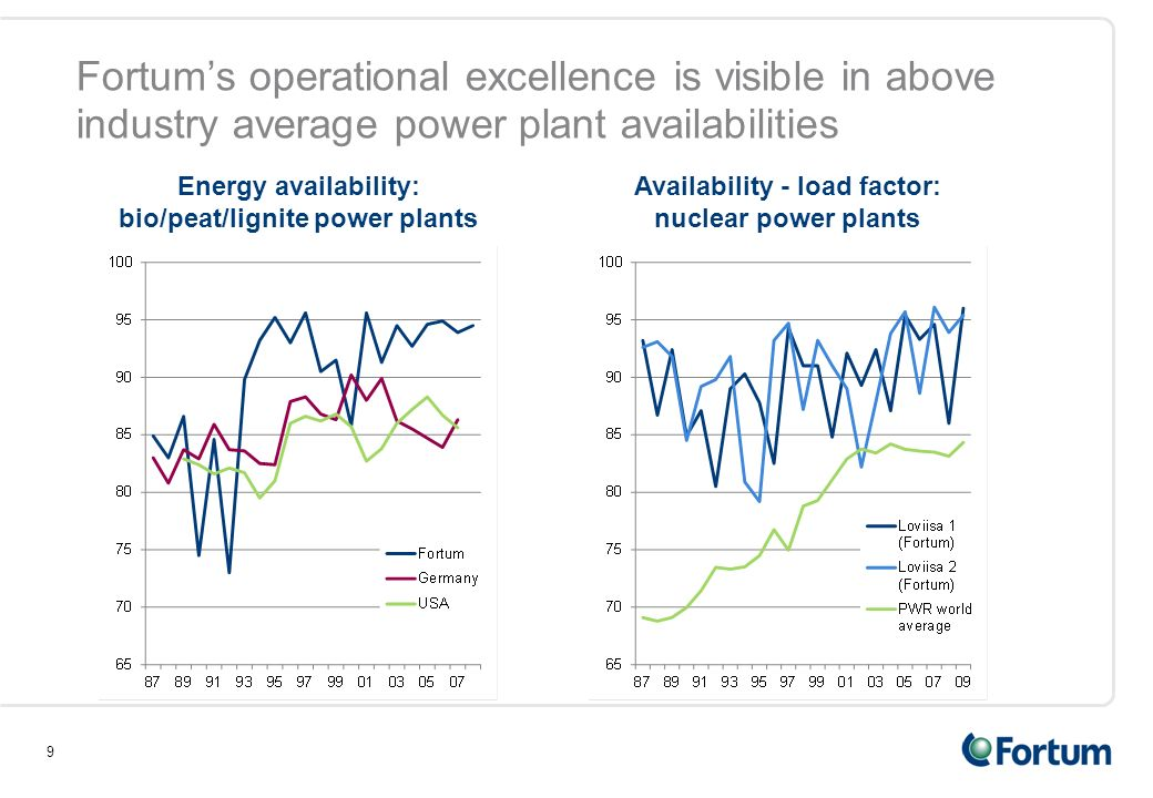 9 Fortum's operational excellence is visible in above industry average power plant availabilities Energy availability: bio/peat/lignite power plants Availability - load factor: nuclear power plants