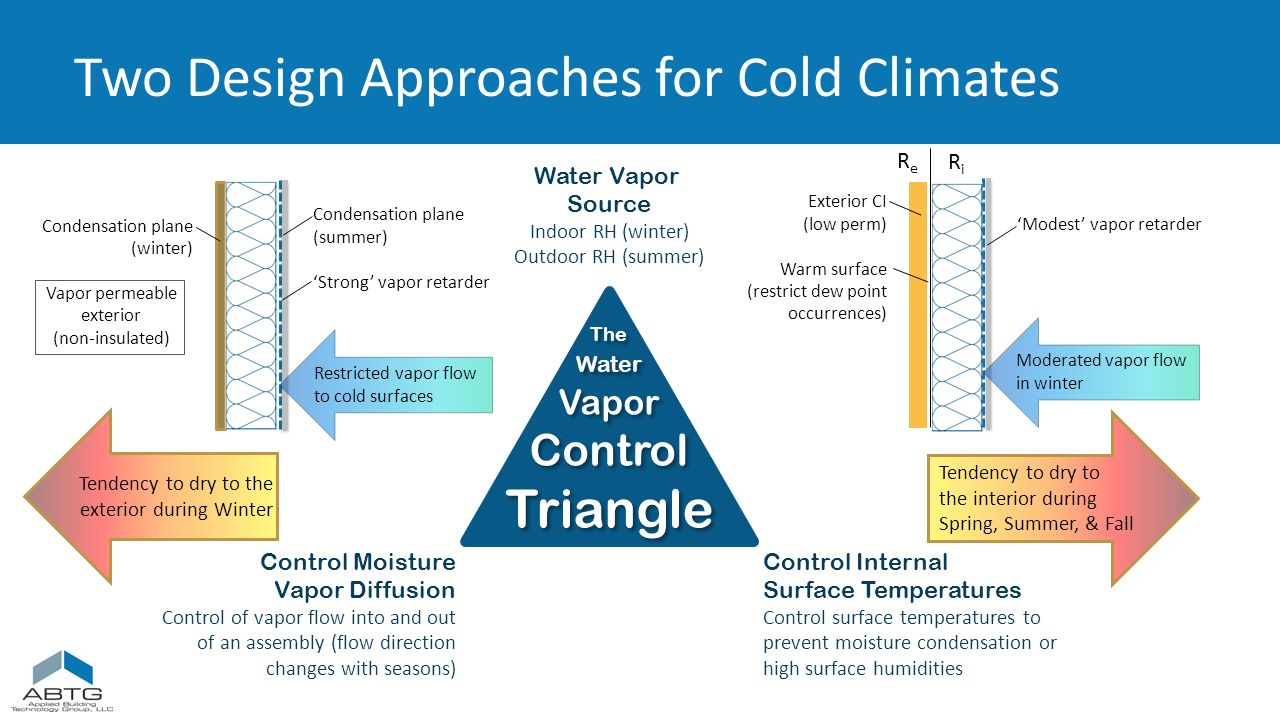 Condensation Control in Metal Building Systems SlidePlayer