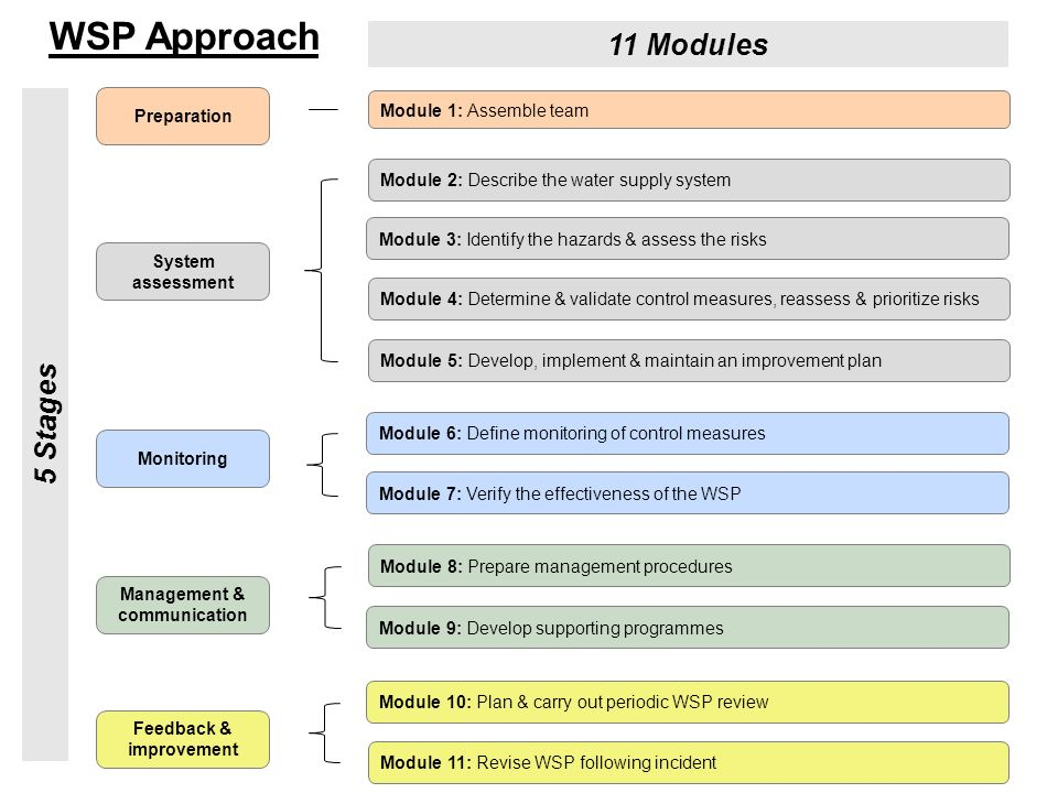 Module 1: Assemble team Module 2: Describe the water supply system Module 11: Revise WSP following incident Module 3: Identify the hazards & assess the risks Module 4: Determine & validate control measures, reassess & prioritize risks Module 5: Develop, implement & maintain an improvement plan Module 6: Define monitoring of control measures Module 7: Verify the effectiveness of the WSP Module 8: Prepare management procedures Module 9: Develop supporting programmes Module 10: Plan & carry out periodic WSP review Preparation System assessment Monitoring Management & communication Feedback & improvement WSP Approach 5 Stages 11 Modules