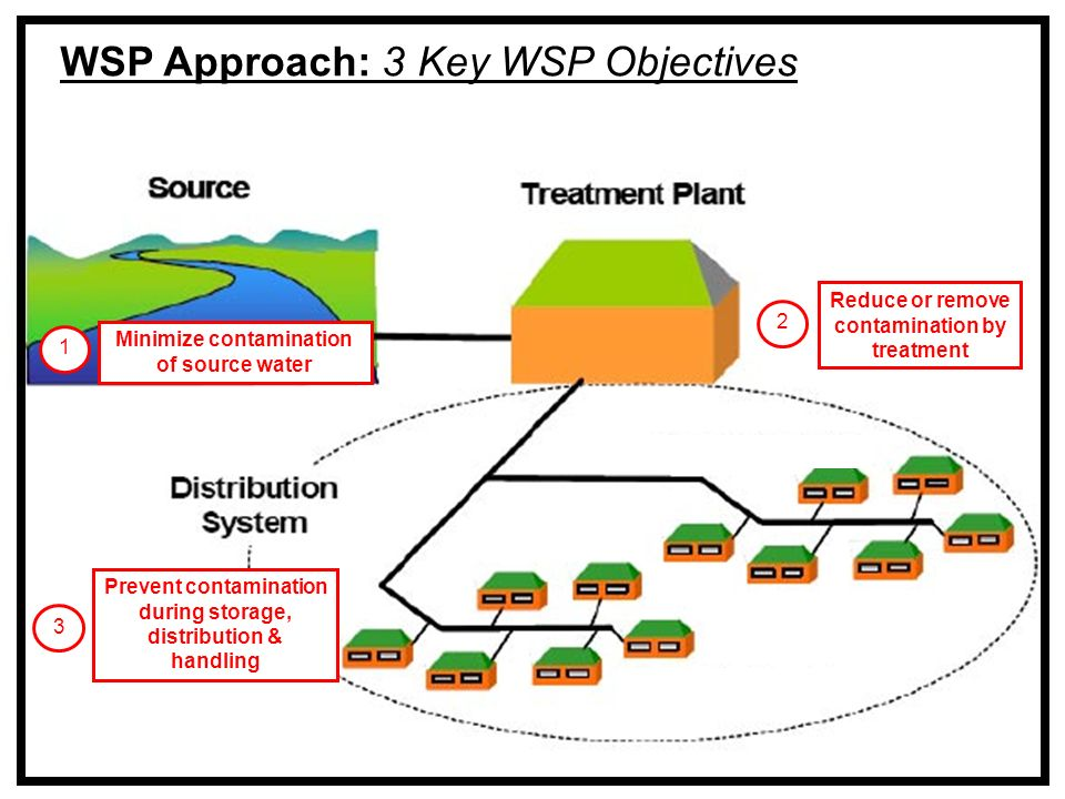 WSP Approach: 3 Key WSP Objectives Minimize contamination of source water Reduce or remove contamination by treatment Prevent contamination during storage, distribution & handling 1 23