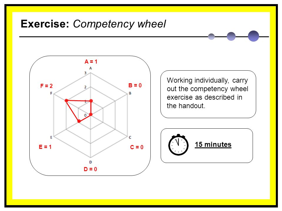Exercise: Competency wheel Working individually, carry out the competency wheel exercise as described in the handout.
