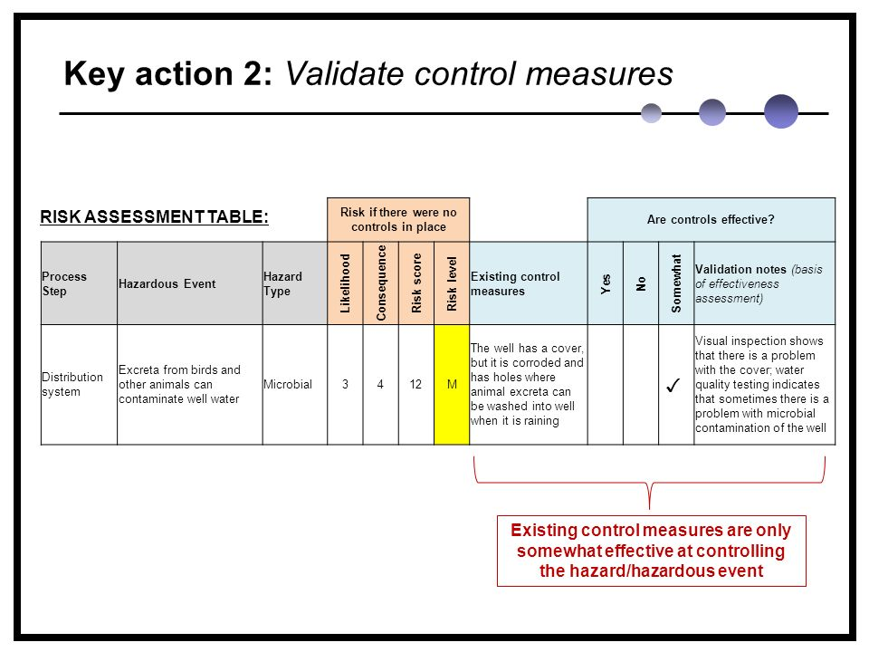 Key action 2: Validate control measures RISK ASSESSMENT TABLE: Risk if there were no controls in place Are controls effective.