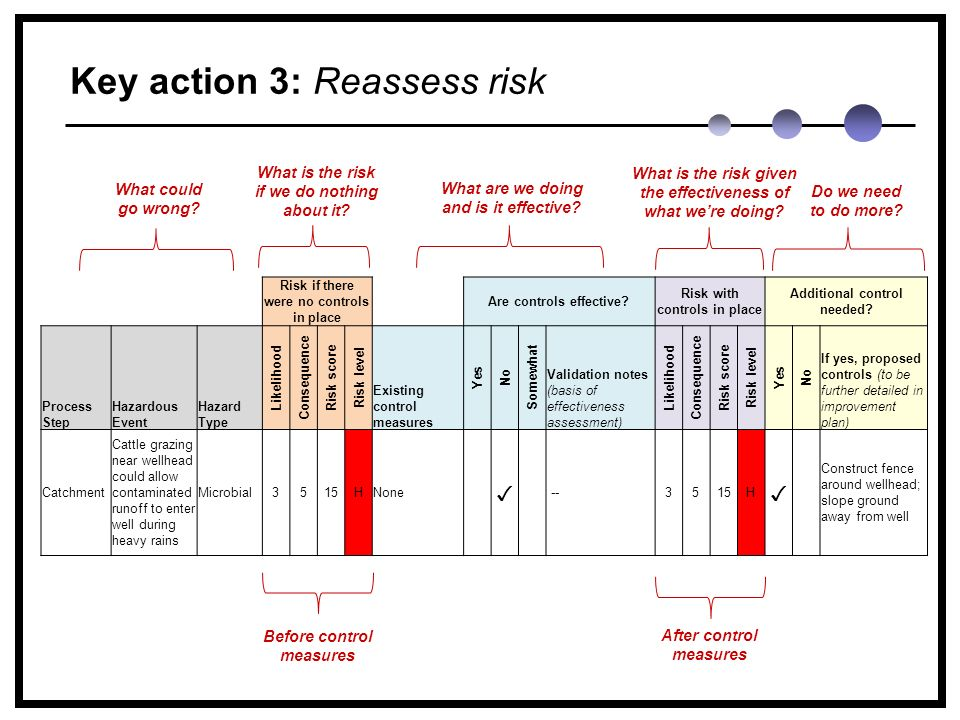 Key action 3: Reassess risk Risk if there were no controls in place Are controls effective.