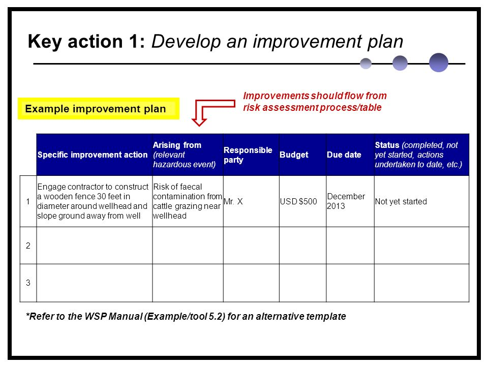 Key action 1: Develop an improvement plan Specific improvement action Arising from (relevant hazardous event) Responsible party BudgetDue date Status (completed, not yet started, actions undertaken to date, etc.) 1 Engage contractor to construct a wooden fence 30 feet in diameter around wellhead and slope ground away from well Risk of faecal contamination from cattle grazing near wellhead Mr.