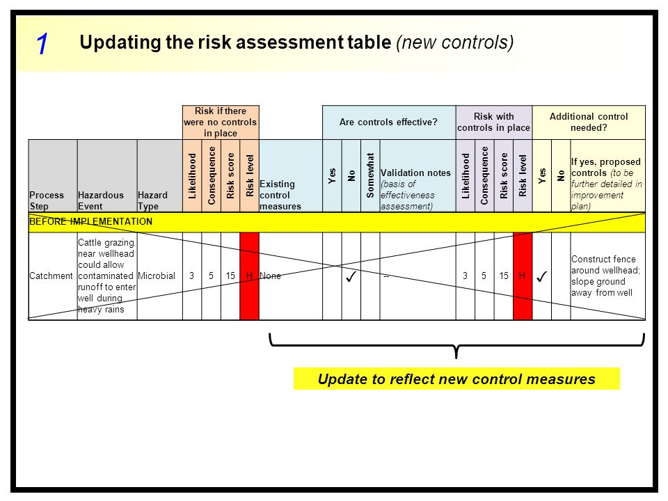 Risk if there were no controls in place Are controls effective.