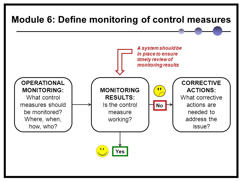 OPERATIONAL MONITORING: What control measures should be monitored.