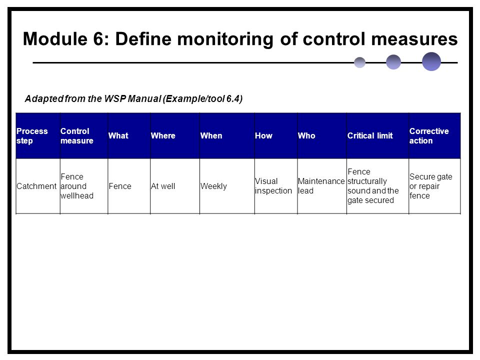Module 6: Define monitoring of control measures Process step Control measure WhatWhereWhenHowWhoCritical limit Corrective action Catchment Fence around wellhead FenceAt wellWeekly Visual inspection Maintenance lead Fence structurally sound and the gate secured Secure gate or repair fence Water treatment plant Chlorination at water treatment plant Chlorine residual At entry point to the distribution system Continuously On-line chlorine analyse Treatment plant operator Chlorine concentration leaving plant should be ≥0.5 mg/L and ≤1.5 mg/L Follow chlorine non- compliance protocol Adapted from the WSP Manual (Example/tool 6.4)
