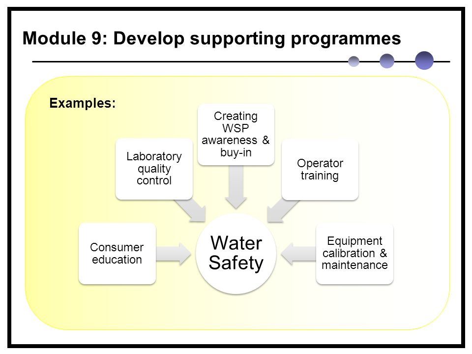 Water Safety Consumer education Laboratory quality control Creating WSP awareness & buy-in Operator training Equipment calibration & maintenance Examples: