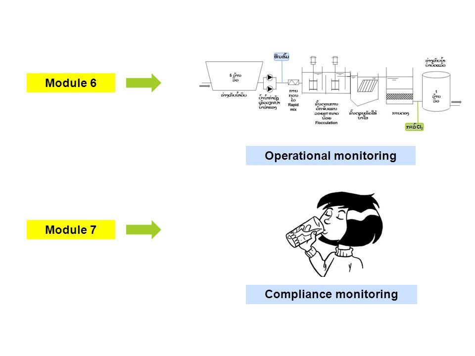 Module 7 Module 6 Operational monitoring Compliance monitoring