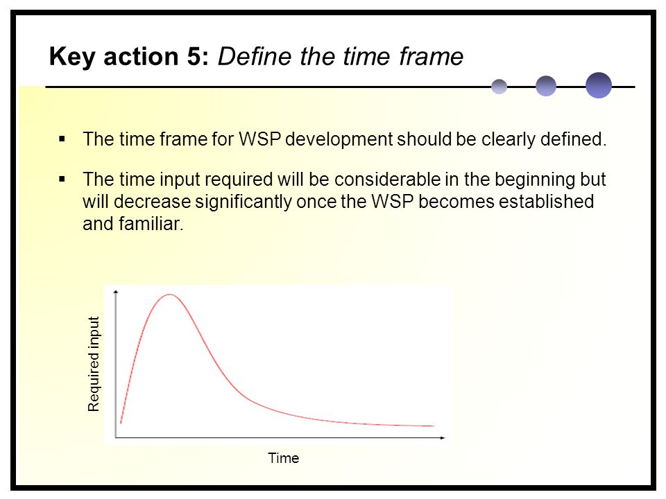 Key action 5: Define the time frame Time Required input  The time frame for WSP development should be clearly defined.