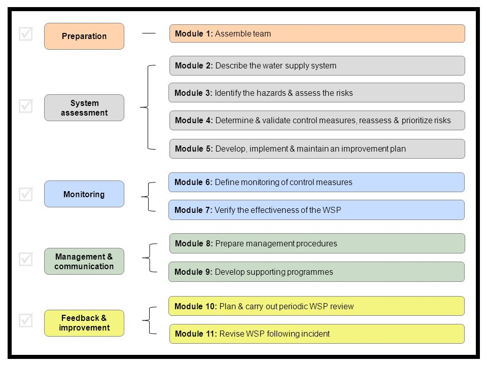 Module 1: Assemble team Module 2: Describe the water supply system Module 11: Revise WSP following incident Module 3: Identify the hazards & assess the risks Module 4: Determine & validate control measures, reassess & prioritize risks Module 5: Develop, implement & maintain an improvement plan Module 6: Define monitoring of control measures Module 7: Verify the effectiveness of the WSP Module 8: Prepare management procedures Module 9: Develop supporting programmes Module 10: Plan & carry out periodic WSP review Preparation System assessment Monitoring Management & communication Feedback & improvement     