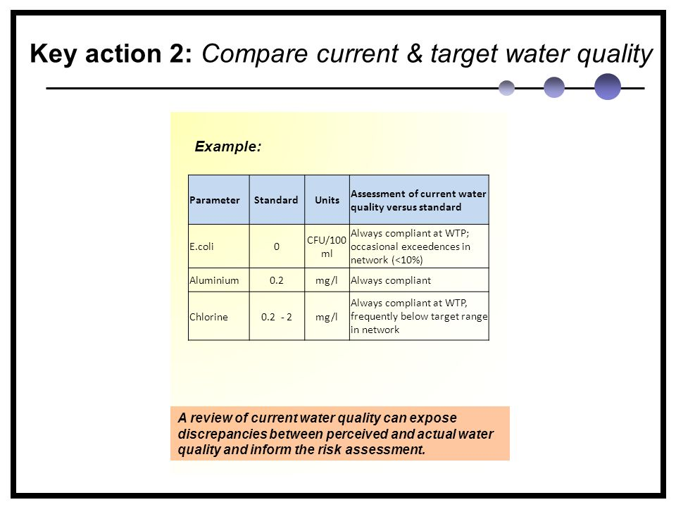 Key action 2: Compare current & target water quality Example: ParameterStandardUnits Assessment of current water quality versus standard E.coli0 CFU/100 ml Always compliant at WTP; occasional exceedences in network (<10%) Aluminium0.2mg/lAlways compliant Chlorine0.2 - 2mg/l Always compliant at WTP, frequently below target range in network A review of current water quality can expose discrepancies between perceived and actual water quality and inform the risk assessment.