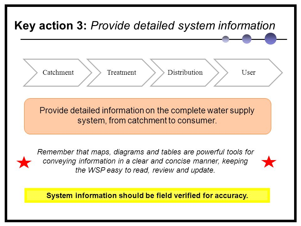 Key action 3: Provide detailed system information CatchmentTreatmentDistributionUser Provide detailed information on the complete water supply system, from catchment to consumer.