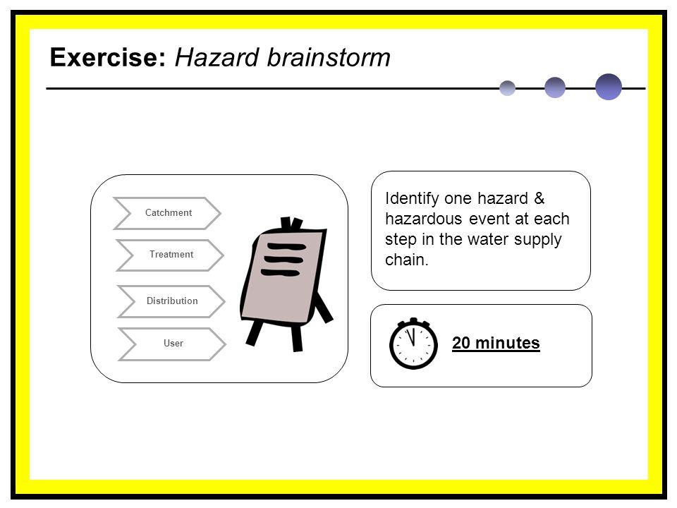 Exercise: Hazard brainstorm Identify one hazard & hazardous event at each step in the water supply chain.