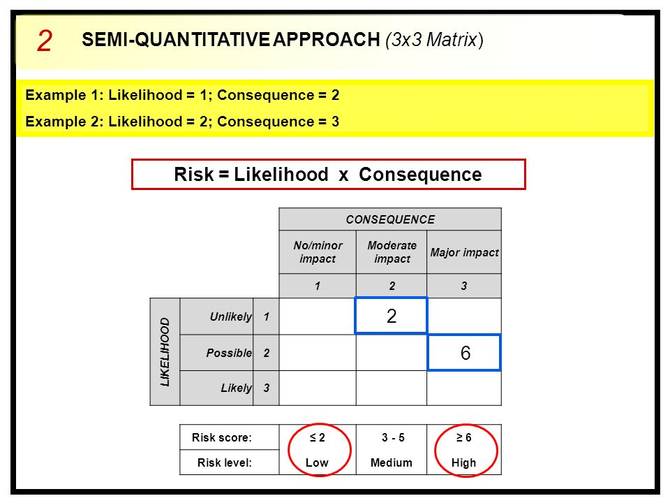 CONSEQUENCE No/minor impact Moderate impact Major impact 123 LIKELIHOOD Unlikely1 Possible2 Likely3 Risk score: ≤ 2 3 - 5≥ 6 Risk level: LowMediumHigh Example 1: Likelihood = 1; Consequence = 2 Example 2: Likelihood = 2; Consequence = 3 2 6 Risk = Likelihood x Consequence SEMI-QUANTITATIVE APPROACH (3x3 Matrix) 2
