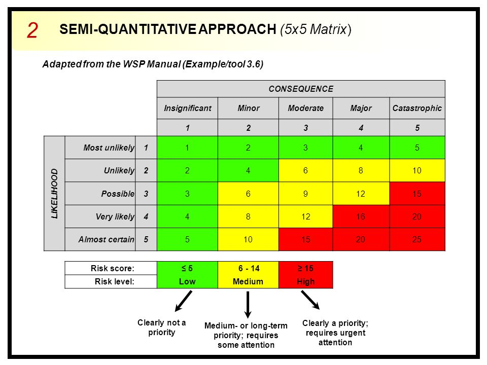 SEMI-QUANTITATIVE APPROACH (5x5 Matrix) 2 CONSEQUENCE InsignificantMinorModerateMajorCatastrophic 12345 LIKELIHOOD Most unlikely112345 Unlikely2246810 Possible33691215 Very likely448121620 Almost certain5510152025 Risk score: ≤ 5 6 - 14≥ 15 Risk level: LowMediumHigh Adapted from the WSP Manual (Example/tool 3.6) Clearly a priority; requires urgent attention Clearly not a priority Medium- or long-term priority; requires some attention