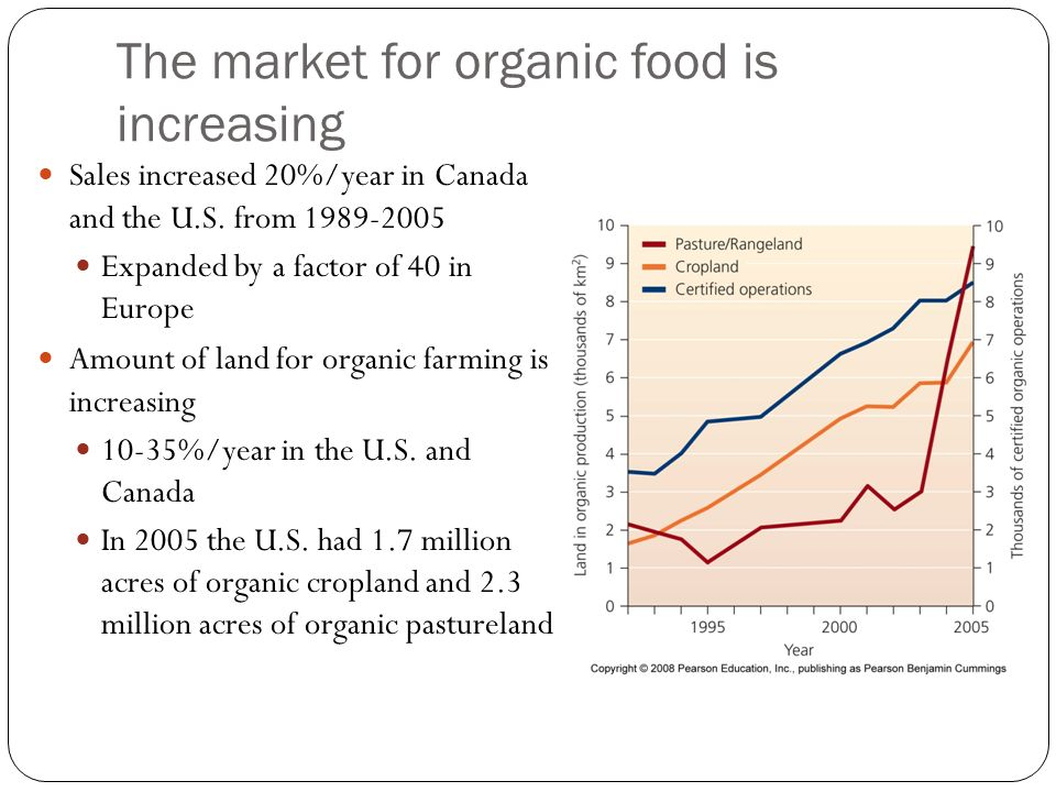 The market for organic food is increasing Sales increased 20%/year in Canada and the U.S.