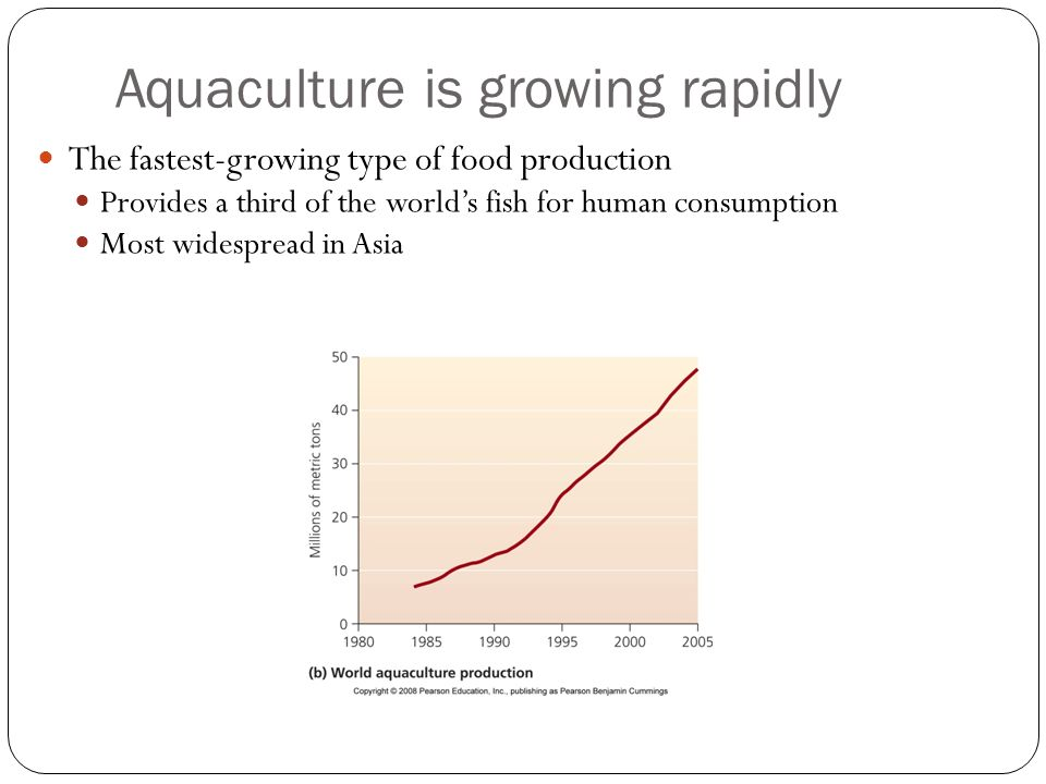 Aquaculture is growing rapidly The fastest-growing type of food production Provides a third of the world's fish for human consumption Most widespread in Asia