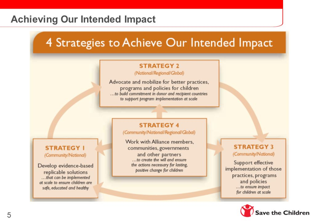 Achieving Our Intended Impact 5