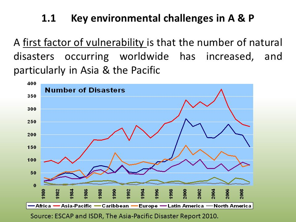 A first factor of vulnerability is that the number of natural disasters occurring worldwide has increased, and particularly in Asia & the Pacific Source: ESCAP and ISDR, The Asia-Pacific Disaster Report 2010.