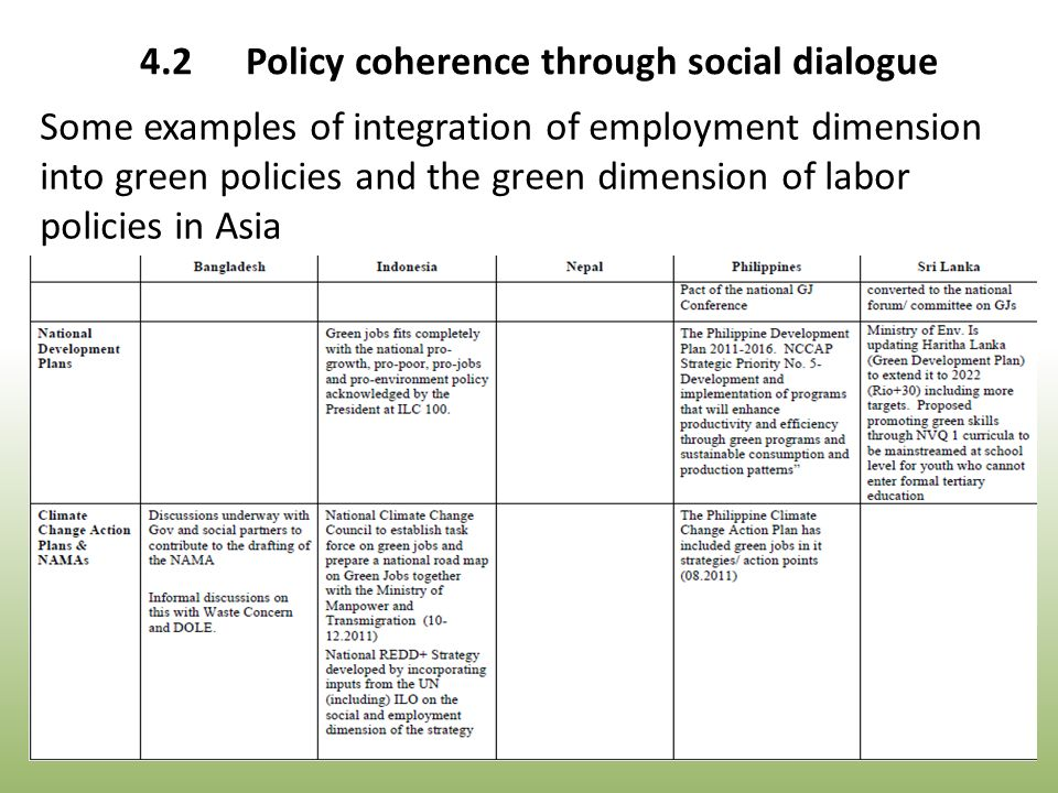 Some examples of integration of employment dimension into green policies and the green dimension of labor policies in Asia 4.2Policy coherence through social dialogue