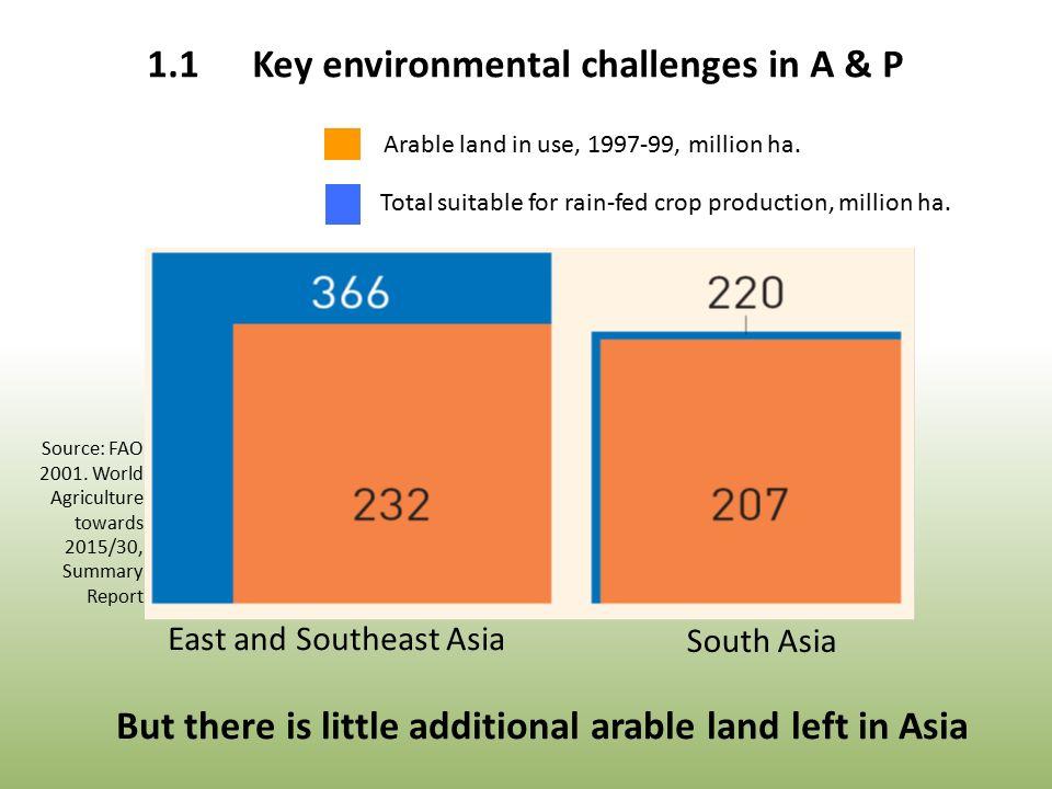 Total suitable for rain-fed crop production, million ha.
