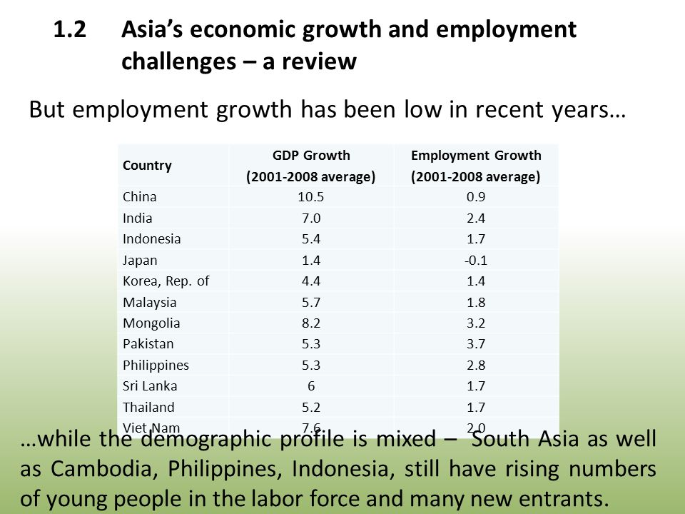 Country GDP Growth (2001-2008 average) Employment Growth (2001-2008 average) China10.50.9 India7.02.4 Indonesia5.41.7 Japan1.4-0.1 Korea, Rep.