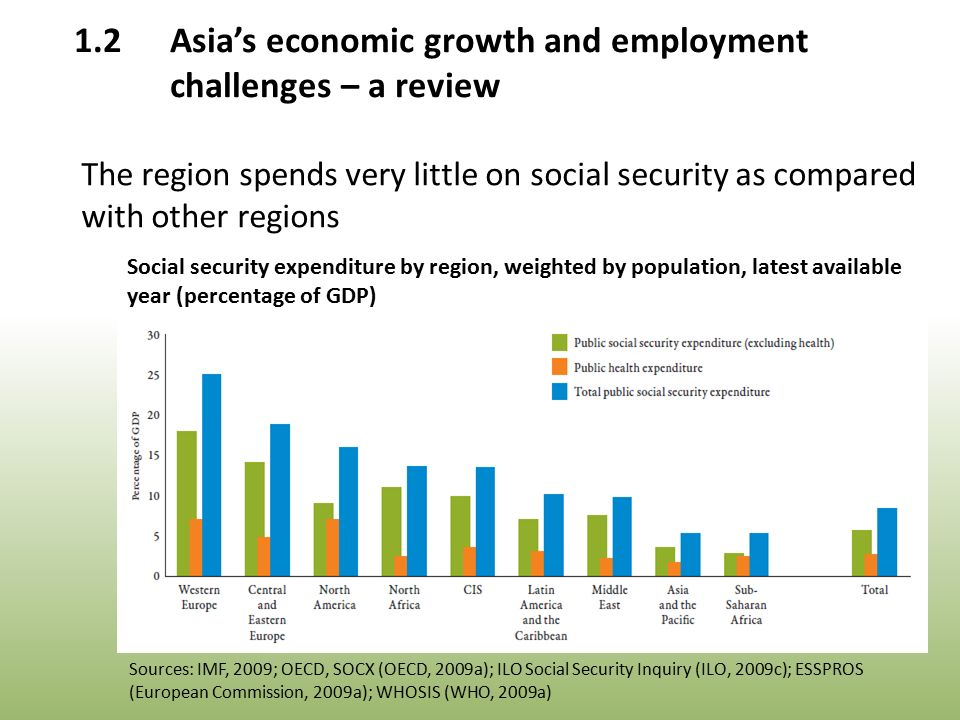 Social security expenditure by region, weighted by population, latest available year (percentage of GDP) Sources: IMF, 2009; OECD, SOCX (OECD, 2009a); ILO Social Security Inquiry (ILO, 2009c); ESSPROS (European Commission, 2009a); WHOSIS (WHO, 2009a) 1.2Asia's economic growth and employment challenges – a review The region spends very little on social security as compared with other regions