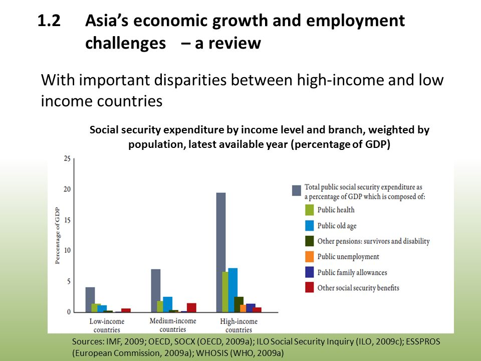 Social security expenditure by income level and branch, weighted by population, latest available year (percentage of GDP) Sources: IMF, 2009; OECD, SOCX (OECD, 2009a); ILO Social Security Inquiry (ILO, 2009c); ESSPROS (European Commission, 2009a); WHOSIS (WHO, 2009a) 1.2Asia's economic growth and employment challenges – a review With important disparities between high-income and low income countries