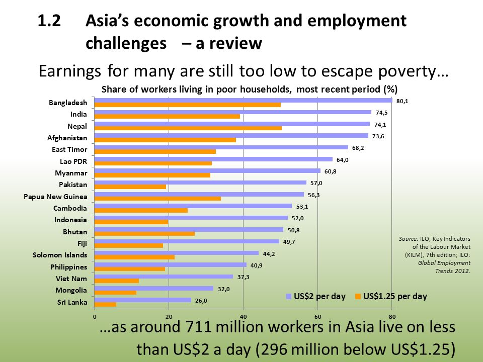 …as around 711 million workers in Asia live on less than US$2 a day (296 million below US$1.25 ) Source: ILO, Key Indicators of the Labour Market (KILM), 7th edition; ILO: Global Employment Trends 2012.