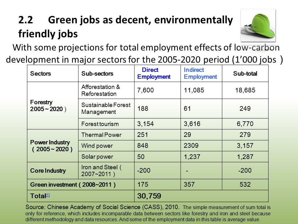 SectorsSub-sectors Direct Employment Indirect Employment Sub-total Forestry 2005~2020) Afforestation & Reforestation 7,60011,08518,685 Sustainable Forest Management 18861249 Forest tourism 3,1543,6166,770 Power Industry (2005~2020) Thermal Power 25129279 Wind power 84823093,157 Solar power 501,2371,287 Core Industry Iron and Steel( 2007~2011) -200- Green investment(2008~2011) 175357532 Total [1] [1] 30,759 With some projections for total employment effects of low-carbon development in major sectors for the 2005-2020 period (1'000 jobs ) Source: Chinese Academy of Social Science (CASS), 2010.
